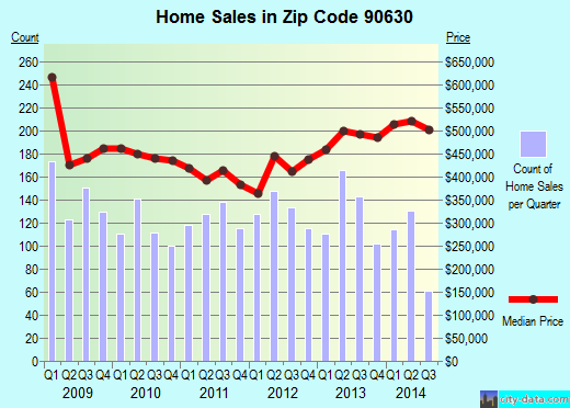 Zip code 90630 (Cypress, California) real estate house value trends