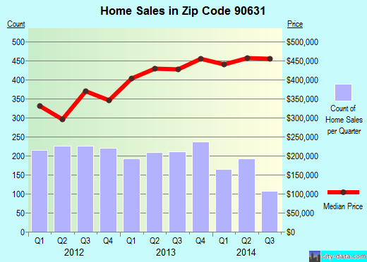 Zip code 90631 (La Habra, California) real estate house value trends