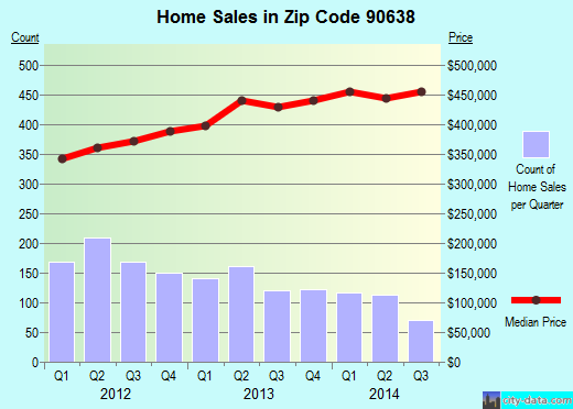 Zip code 90638 (La Mirada, CA) real estate house value trends