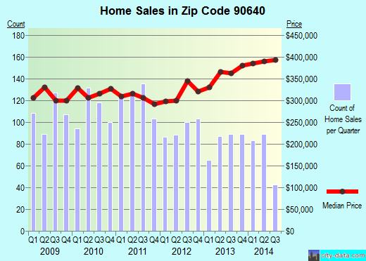 Zip code 90640 (Montebello, CA) real estate house value trends