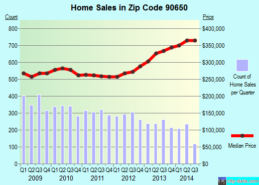 Zip code 90650 (Norwalk, CA) real estate house value trends