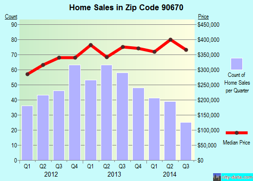 Zip code 90670 (Santa Fe Springs, CA) real estate house value trends