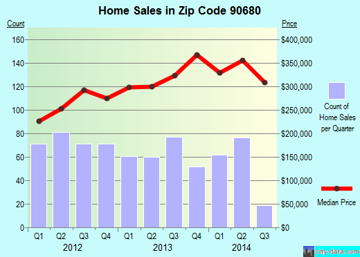 Zip code 90680 (Stanton, California) real estate house value trends