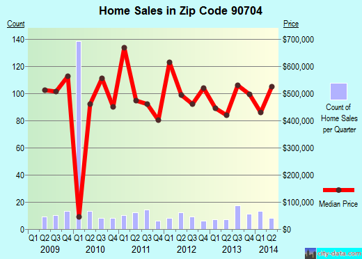 Zip code 90704 (Avalon, California) real estate house value trends