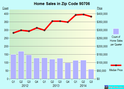 Zip code 90706 (Bellflower, CA) real estate house value trends