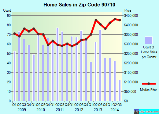 Zip code 90710 (Los Angeles, CA) real estate house value trends