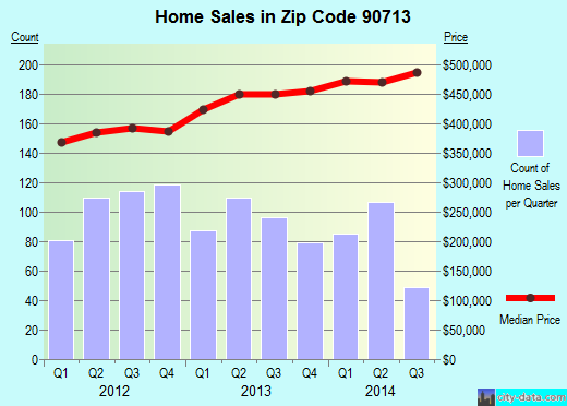 Zip code 90713 (Lakewood, CA) real estate house value trends