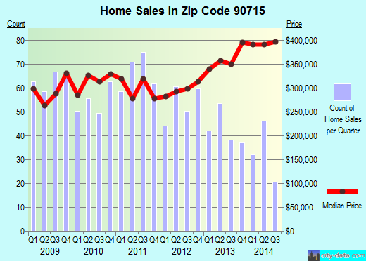 Zip code 90715 (Lakewood, California) real estate house value trends