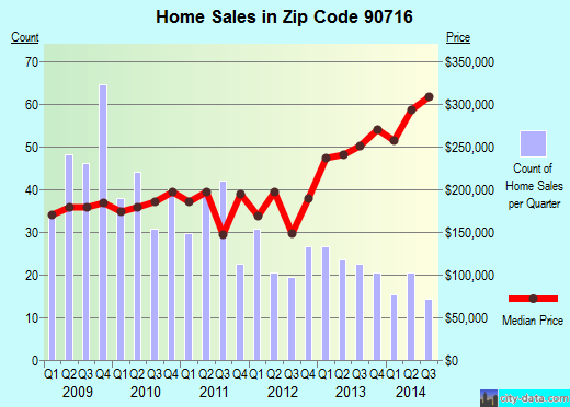 Zip code 90716 (Hawaiian Gardens, California) real estate house value trends