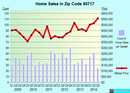Zip code 90717 (Lomita, CA) real estate house value trends