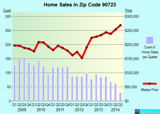 Zip code 90723 (Paramount, CA) real estate house value trends