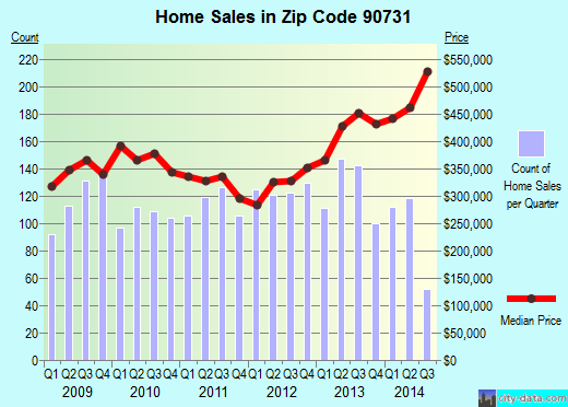 Zip code 90731 (Los Angeles, CA) real estate house value trends