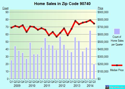 Zip code 90740 (SEAL BEACH, California) real estate house value trends