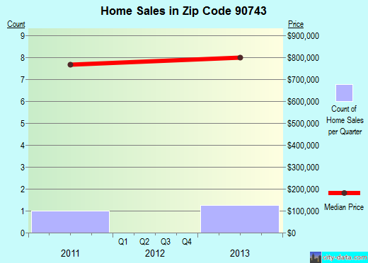 Zip code 90743 (, California) real estate house value trends