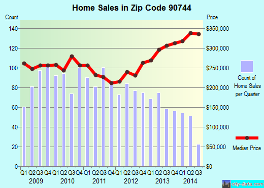 Zip code 90744 (Los Angeles, California) real estate house value trends