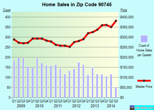 Zip code 90745 (Carson, CA) real estate house value trends