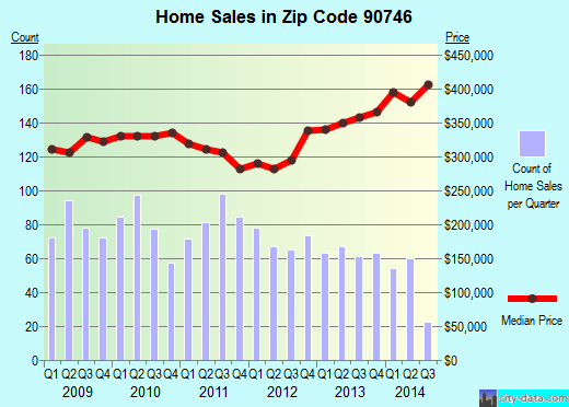 Zip code 90746 (Carson, CA) real estate house value trends