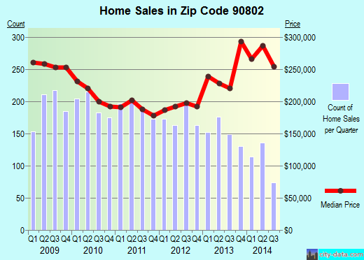 Zip code 90802 (Long Beach, California) real estate house value trends