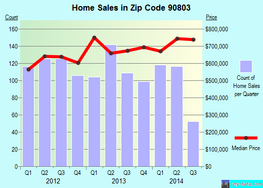 Zip code 90803 (Long Beach, California) real estate house value trends