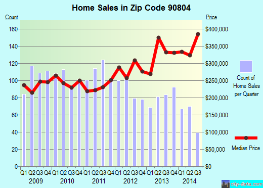 Zip code 90804 (Long Beach, CA) real estate house value trends