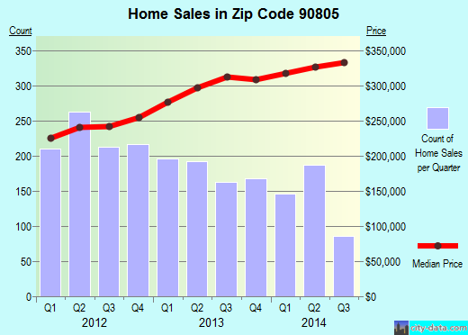 Zip code 90805 (Long Beach, California) real estate house value trends