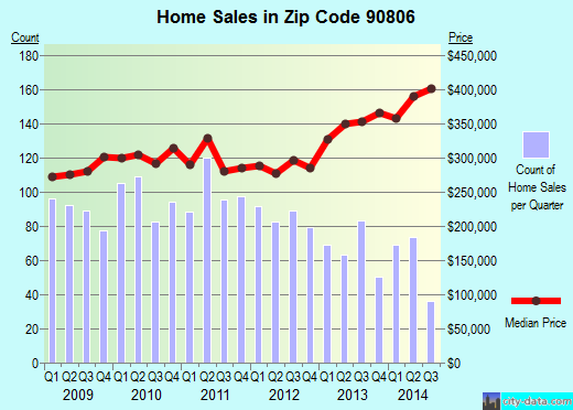 Zip code 90806 (Long Beach, CA) real estate house value trends
