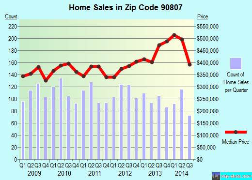 Zip code 90807 (Long Beach, CA) real estate house value trends