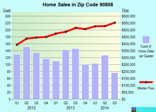 Zip code 90808 (Long Beach, CA) real estate house value trends