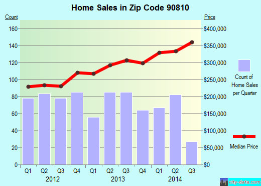 Zip code 90810 (Long Beach, CA) real estate house value trends