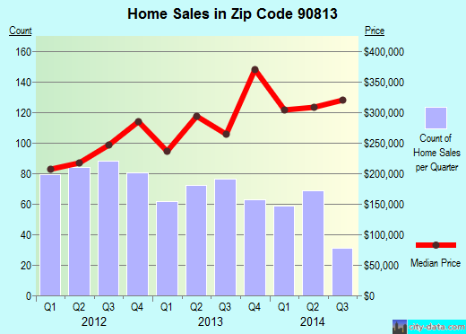 Zip code 90813 (Long Beach, CA) real estate house value trends