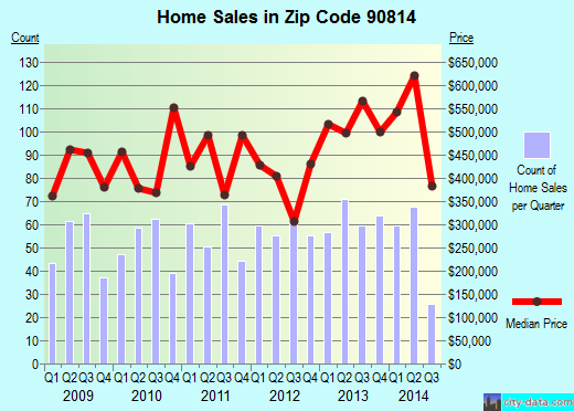 Zip code 90814 (Long Beach, California) real estate house value trends
