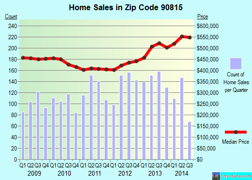 Zip code 90815 (Long Beach, CA) real estate house value trends