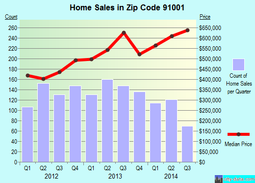 Zip code 91001 (Altadena, CA) real estate house value trends