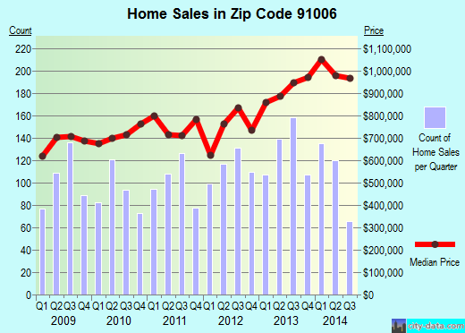 Zip code 91006 (Arcadia, California) real estate house value trends
