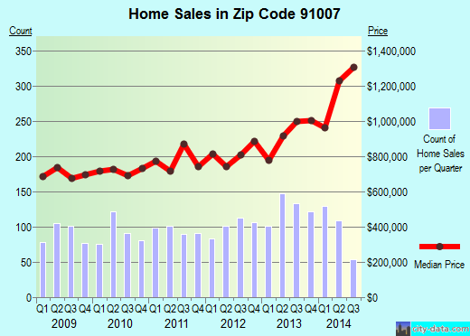 Zip code 91007 (Arcadia, CA) real estate house value trends