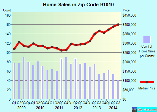 Zip code 91010 (Duarte, CA) real estate house value trends