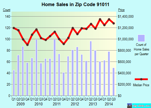 Zip code 91011 (La Canada Flintridge, CA) real estate house value trends