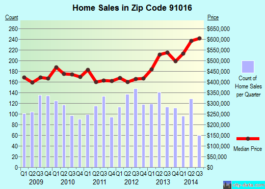 Zip code 91016 (Monrovia, CA) real estate house value trends