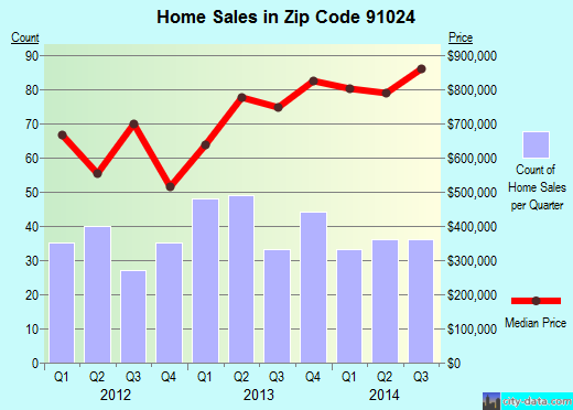 Zip code 91024 (Sierra Madre, California) real estate house value trends