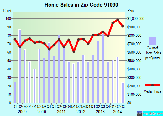 Zip code 91030 (South Pasadena, CA) real estate house value trends