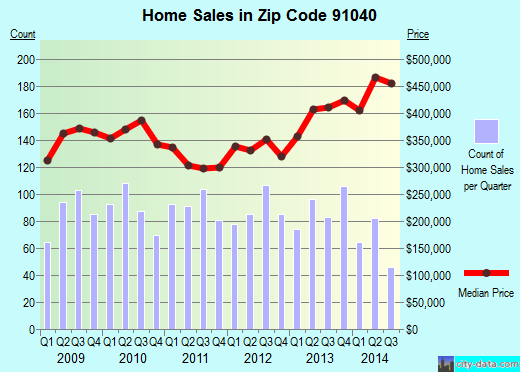 Zip code 91040 (Los Angeles, CA) real estate house value trends
