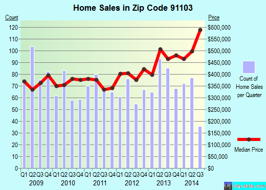 Zip code 91103 (Pasadena, California) real estate house value trends