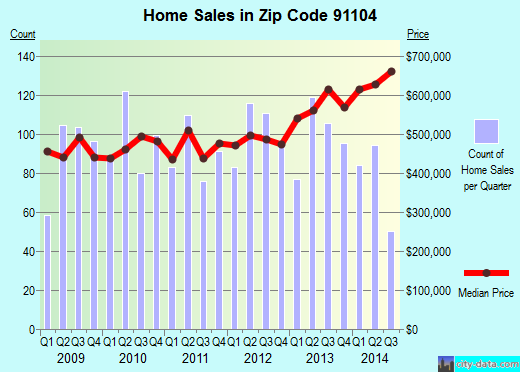 Zip code 91104 (Pasadena, California) real estate house value trends