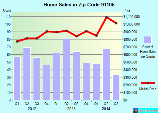 Zip code 91105 (Pasadena, California) real estate house value trends
