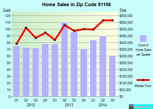 Zip code 91106 (Pasadena, California) real estate house value trends