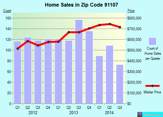 Zip code 91107 (Pasadena, CA) real estate house value trends