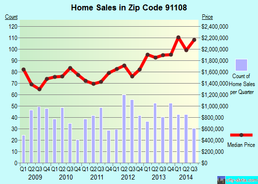 Zip code 91108 (San Marino, CA) real estate house value trends