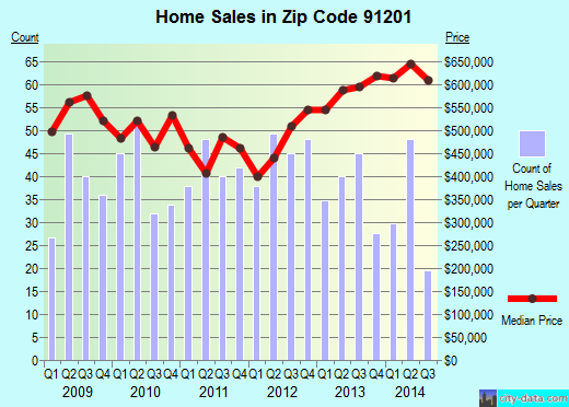 Zip code 91201 (GLENDALE, California) real estate house value trends