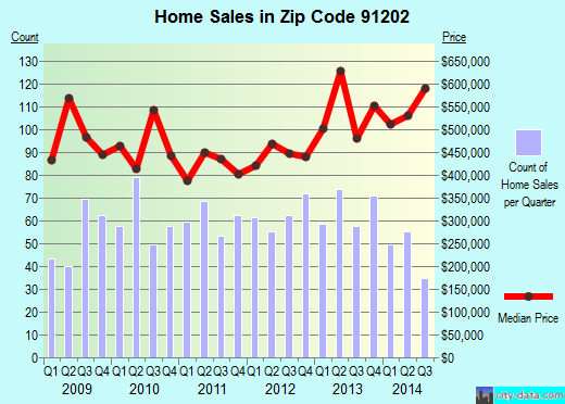 Zip code 91202 (Glendale, CA) real estate house value trends