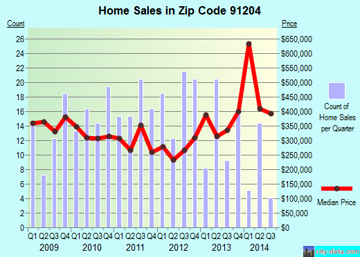 Zip code 91204 (GLENDALE, California) real estate house value trends